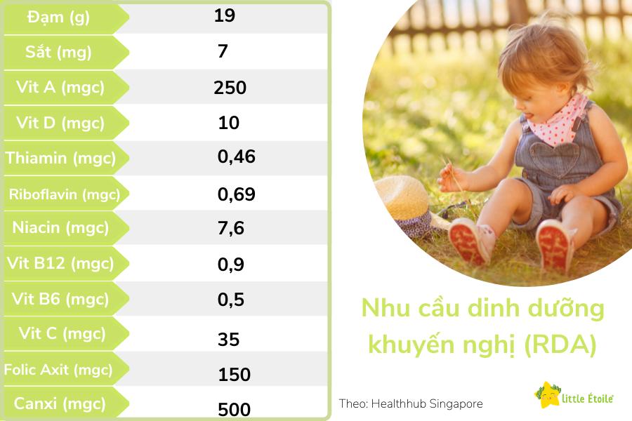 Nhu cầu dinh dưỡng khuyến nghị (RDA) cho trẻ từ 1 -5 tuổi theo Healthhub Singapore